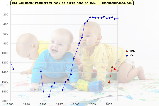 Top 2000 baby names ranking of -sh names: Ash, Cash