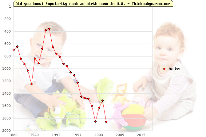 Top 2000 baby names ranking of Ashley in U.S.