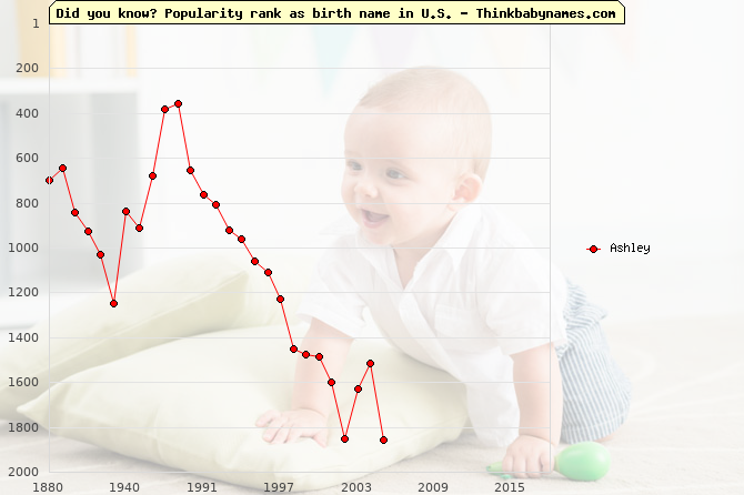 Top 2000 baby names ranking of Ashley name in U.S.