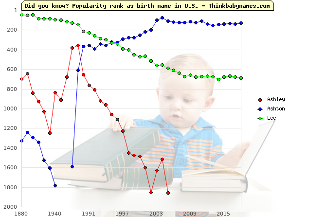 Top 1000 baby names ranking of Ashley, Ashton, Lee in U.S.