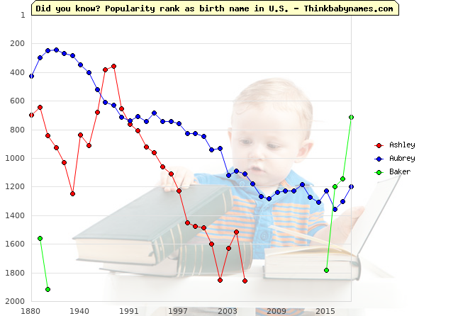 Top 2000 baby names ranking of 19th names: Ashley, Aubrey, Baker