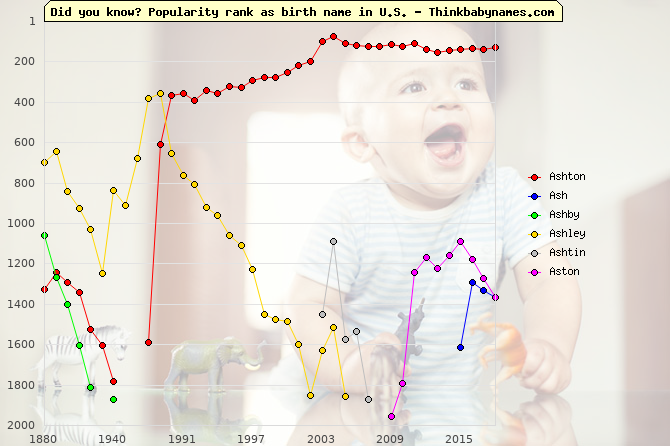 Top 2000 baby names ranking of Ashton, Ash, Ashby, Ashley, Ashtin, Aston in U.S.