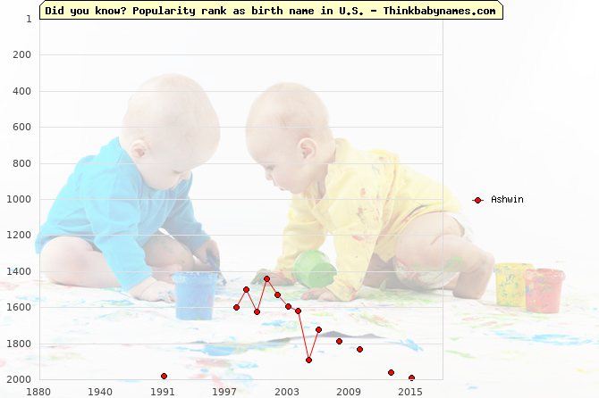 Top 2000 baby names ranking of Ashwin name in U.S.