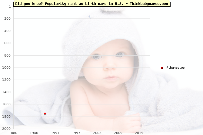 Top 2000 baby names ranking of Athanasios in U.S.