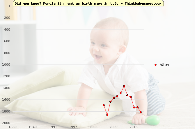 Top 1000 baby names ranking of Athan name in U.S.
