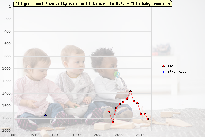 Top 2000 baby names ranking of Athan, Athanasios in U.S.