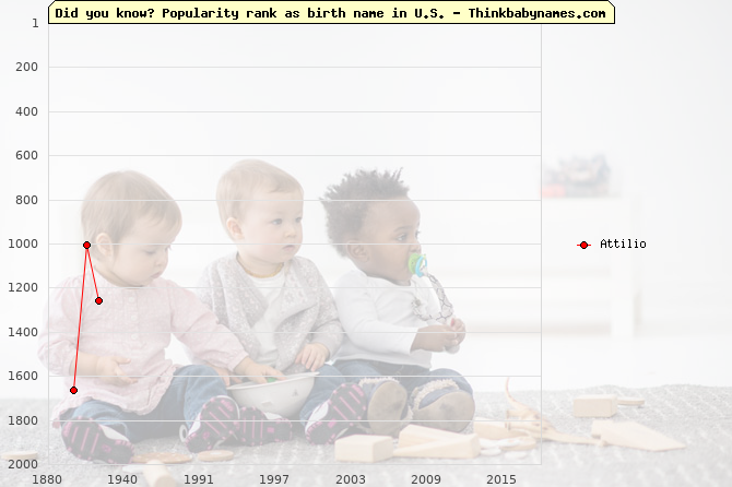Top 2000 baby names ranking of Attilio in U.S.