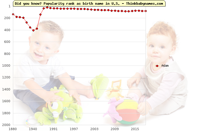 Top 2000 baby names ranking of Adam in U.S.