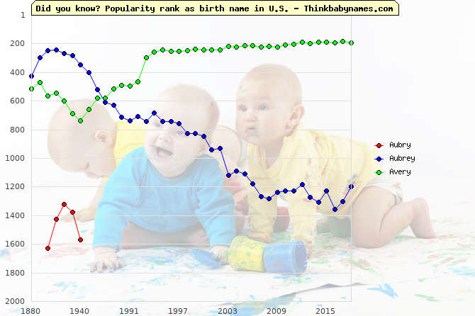Top 2000 baby names ranking of Aubry, Aubrey, Avery in U.S.