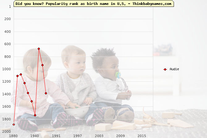 Top 2000 baby names ranking of Audie in U.S.