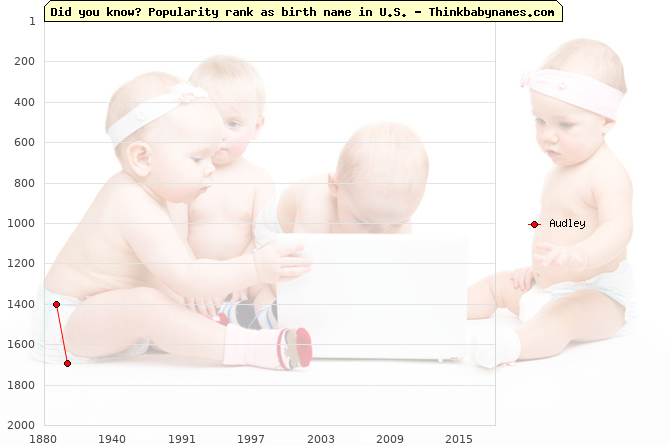 Top 2000 baby names ranking of Audley name in U.S.