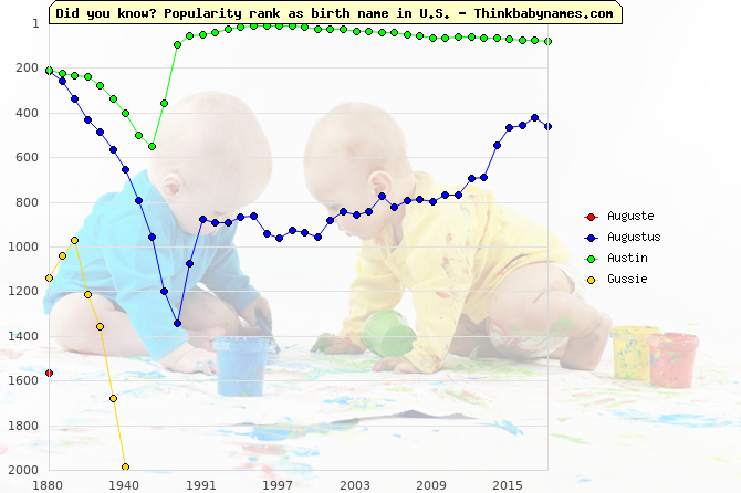 Top 2000 baby names ranking of Auguste, Augustus, Austin, Gussie in U.S.