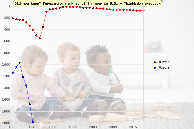 Top 2000 baby names ranking of Austin, Gussie in U.S.
