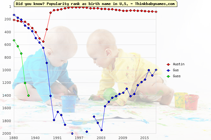 Top 1000 baby names ranking of Austin, Gus, Guss in U.S.