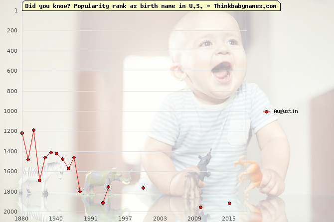 Top 2000 baby names ranking of Augustin name in U.S.
