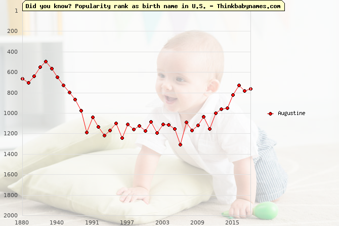 Top 2000 baby names ranking of Augustine name in U.S.