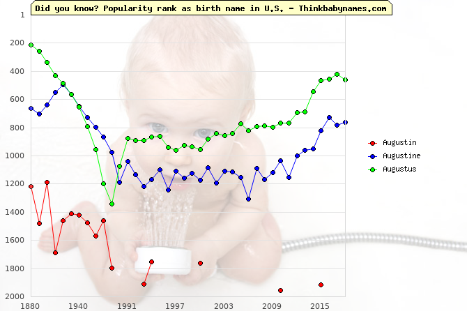 Top 2000 baby names ranking of Augustin, Augustine, Augustus in U.S.