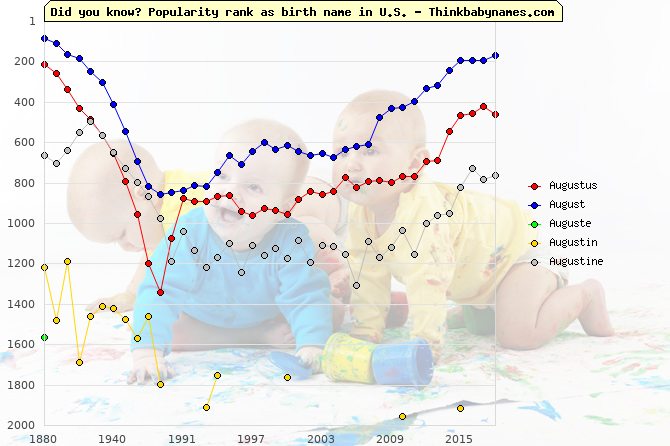 Top 2000 baby names ranking of Augustus, August, Auguste, Augustin, Augustine in U.S.
