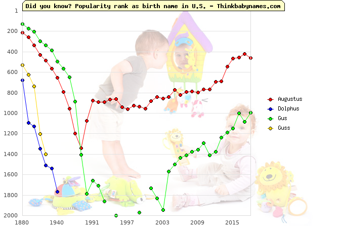 Top 2000 baby names ranking of -s names: Augustus, Dolphus, Gus, Guss