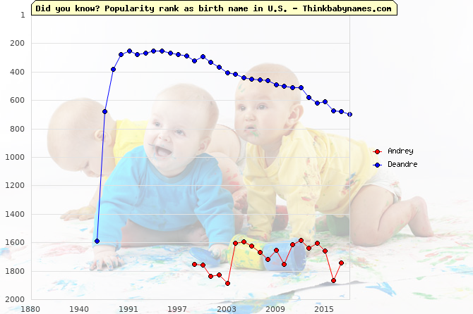 Top 2000 baby names ranking of Andrey, Deandre in U.S.