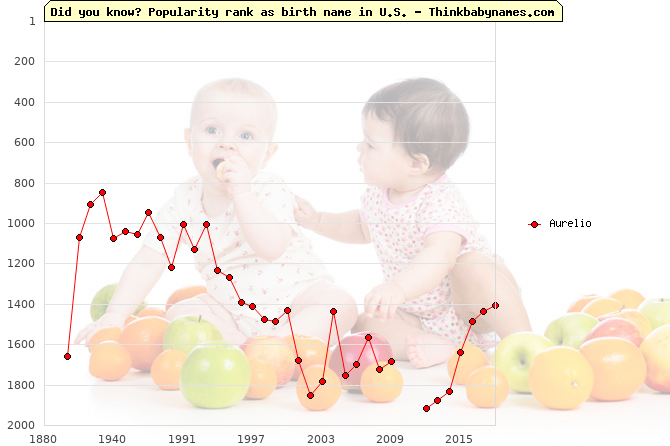 Top 2000 baby names ranking of Aurelio in U.S.