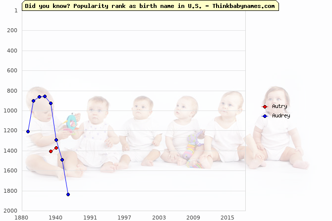 Top 2000 baby names ranking of Autry, Audrey in U.S.