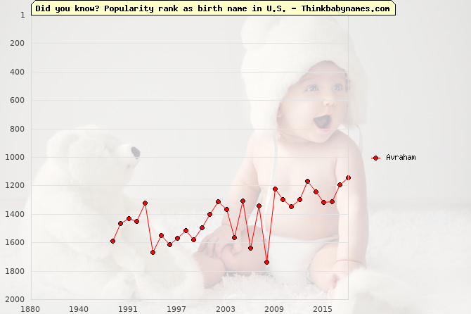 Top 2000 baby names ranking of Avraham name in U.S.