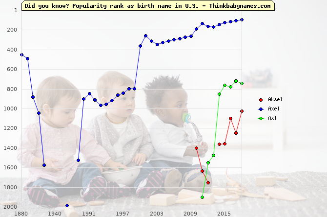 Top 2000 baby names ranking of Aksel, Axel, Axl in U.S.