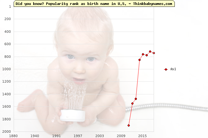 Top 2000 baby names ranking of Axl name in U.S.