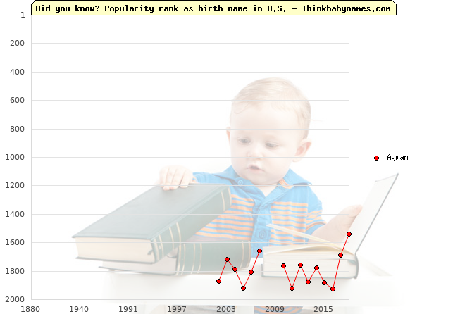 Top 2000 baby names ranking of Ayman name in U.S.