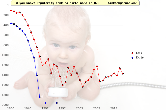 Top 2000 baby names ranking of Emil, Emile in U.S.