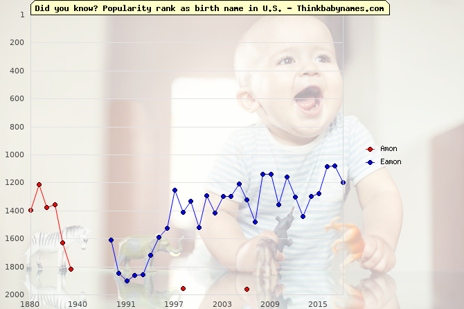 Top 2000 baby names ranking of Amon, Eamon in U.S.