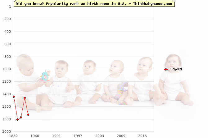 Top 2000 baby names ranking of Bayard in U.S.