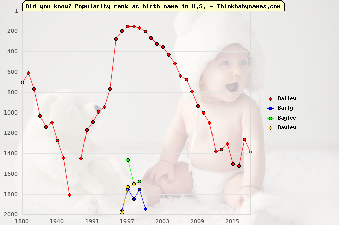 Top 2000 baby names ranking of Bailey, Baily, Baylee, Bayley in U.S.