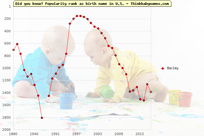 Top 2000 baby names ranking of Bailey name in U.S.