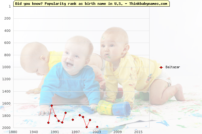 Top 2000 baby names ranking of Baltazar in U.S.