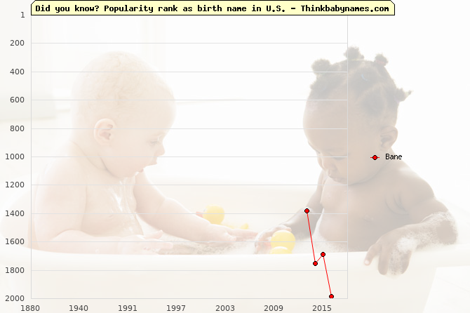 Top 2000 baby names ranking of Bane name in U.S.