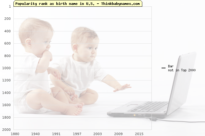 Top 2000 baby names ranking of Bar name in U.S.