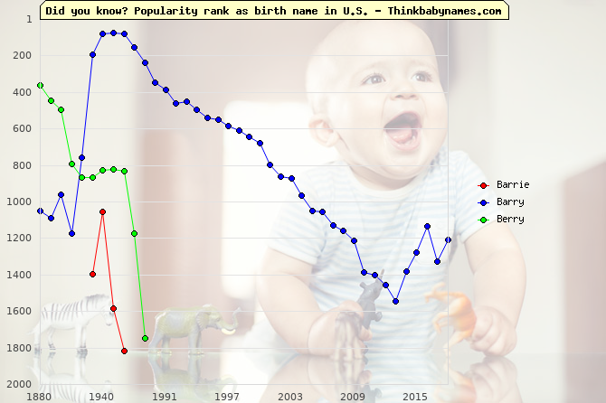Top 2000 baby names ranking of Barrie, Barry, Berry in U.S.