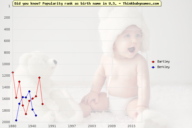 Top 2000 baby names ranking of Bartley, Berkley in U.S.