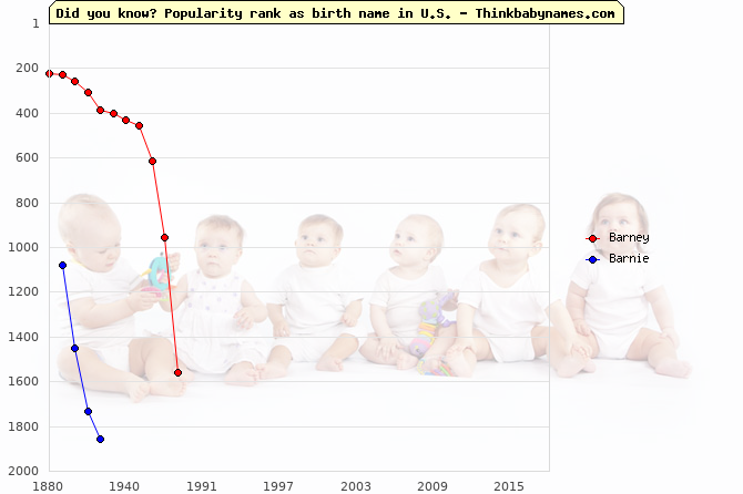 Top 2000 baby names ranking of Barney, Barnie in U.S.
