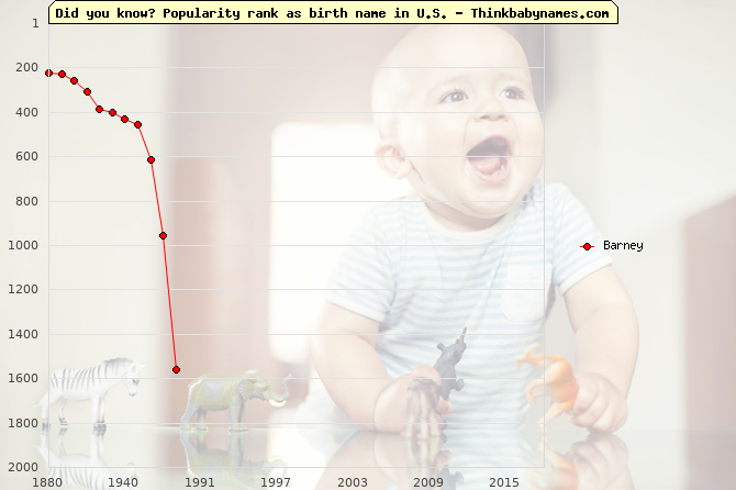 Top 2000 baby names ranking of Barney in U.S.