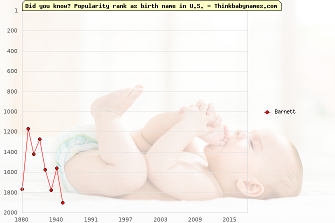 Top 2000 baby names ranking of Barnett name in U.S.