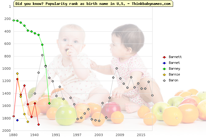 Top 2000 baby names ranking of Barnett, Barnet, Barney, Barnie, Baron in U.S.