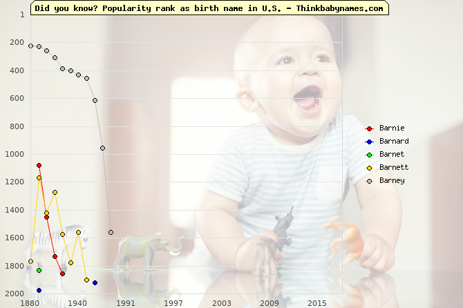 Top 2000 baby names ranking of Barnie, Barnard, Barnet, Barnett, Barney in U.S.