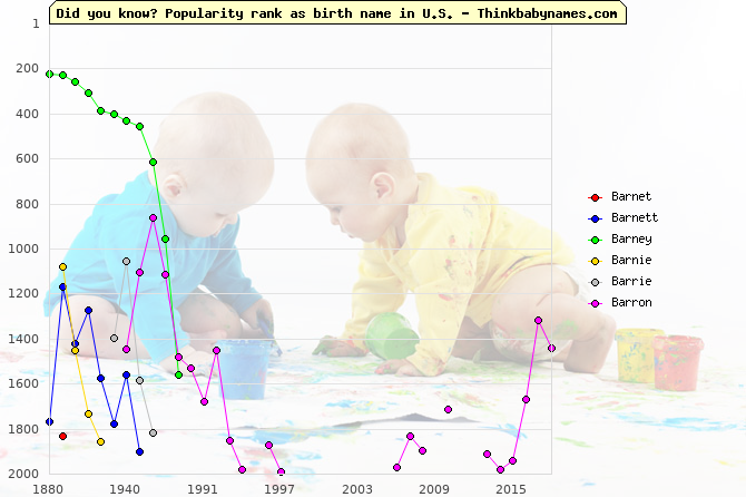 Top 2000 baby names ranking of Barnet, Barnett, Barney, Barnie, Barrie, Barron in U.S.