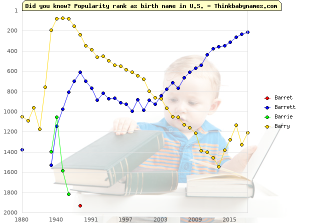 Top 2000 baby names ranking of Barret, Barrett, Barrie, Barry in U.S.