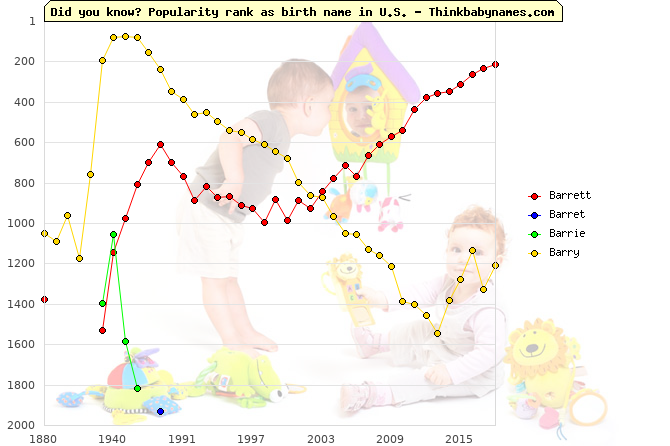 Top 2000 baby names ranking of Barrett, Barret, Barrie, Barry in U.S.