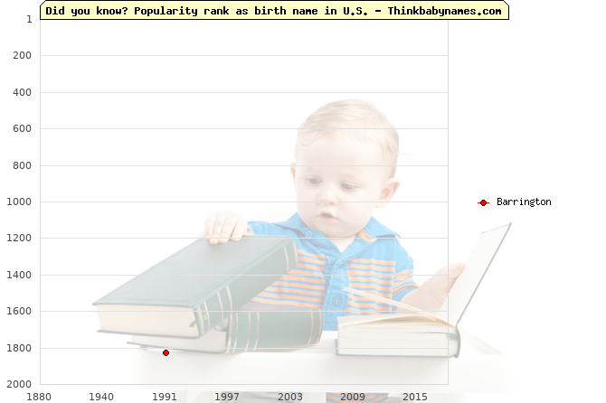 Top 2000 baby names ranking of Barrington name in U.S.