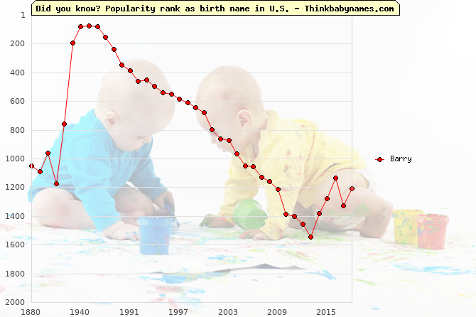Top 2000 baby names ranking of Barry name in U.S.